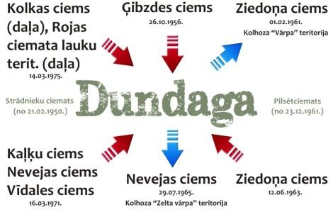 Dundagas ciemata teritoriālās izmaiņas 1956.-1975.
