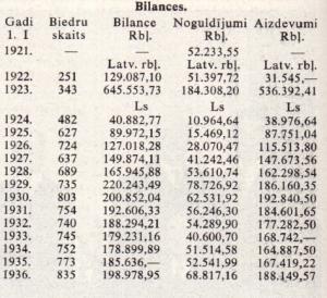 Bilances